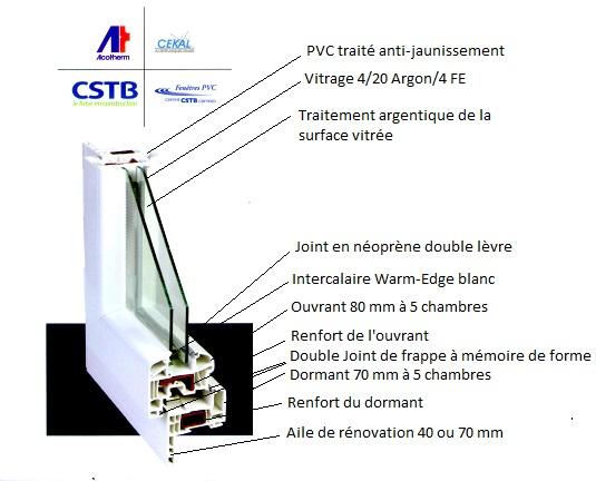Menuiserie pvc et aluminium Couffouleux, Bessières, Lavaur, Lisle su Tarn